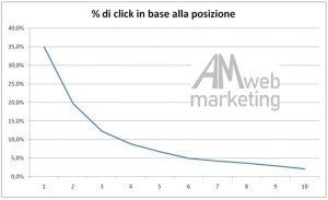 Sito in prima posizione - AM Web Marketing Bologna