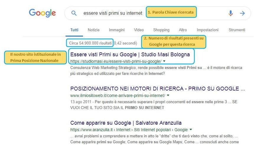 posizionamento siti San Casciano, posizionamento siti San Casciano, il posizionamento siti San Casciano, siti web posizionamento San Casciano, posizionamento siti San Casciano - Am Web Marketing
