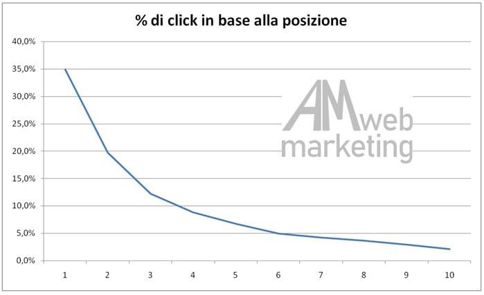 posizionamento siti Fiesole, posizionamento siti Fiesole, il posizionamento siti Fiesole, siti web posizionamento Fiesole, posizionamento siti Fiesole - Am Web Marketing